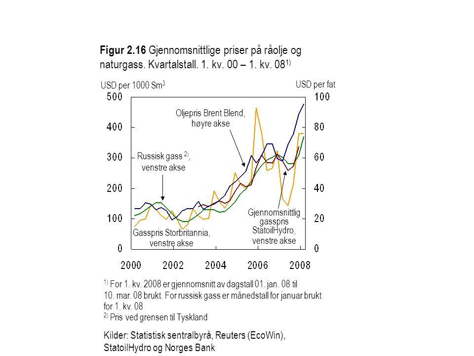 Figur 2. 16 Gjennomsnittlige priser på råolje og naturgass