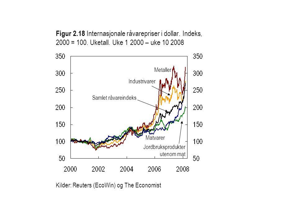 Figur 2. 18 Internasjonale råvarepriser i dollar. Indeks, 2000 = 100