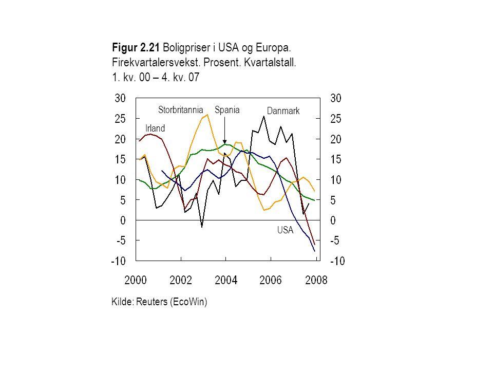 Figur 2. 21 Boligpriser i USA og Europa. Firekvartalersvekst. Prosent