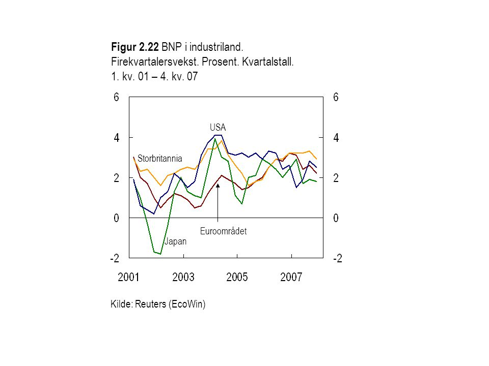 Figur 2. 22 BNP i industriland. Firekvartalersvekst. Prosent