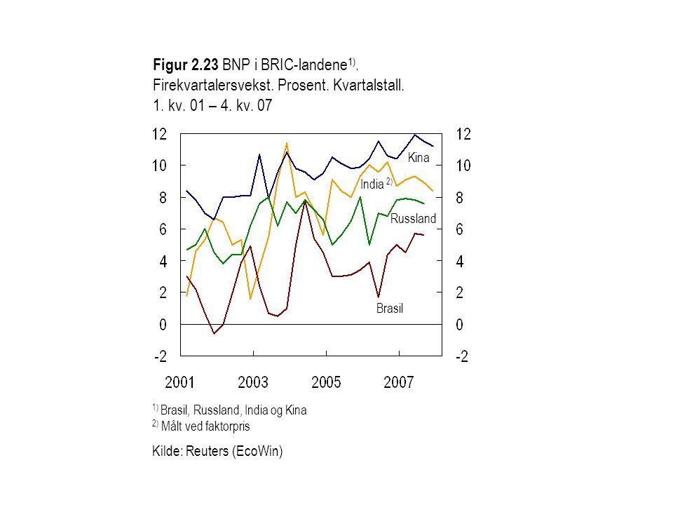 Figur 2. 23 BNP i BRIC-landene1). Firekvartalersvekst. Prosent