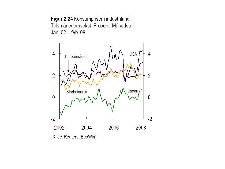 Figur 2. 24 Konsumpriser i industriland. Tolvmånedersvekst. Prosent