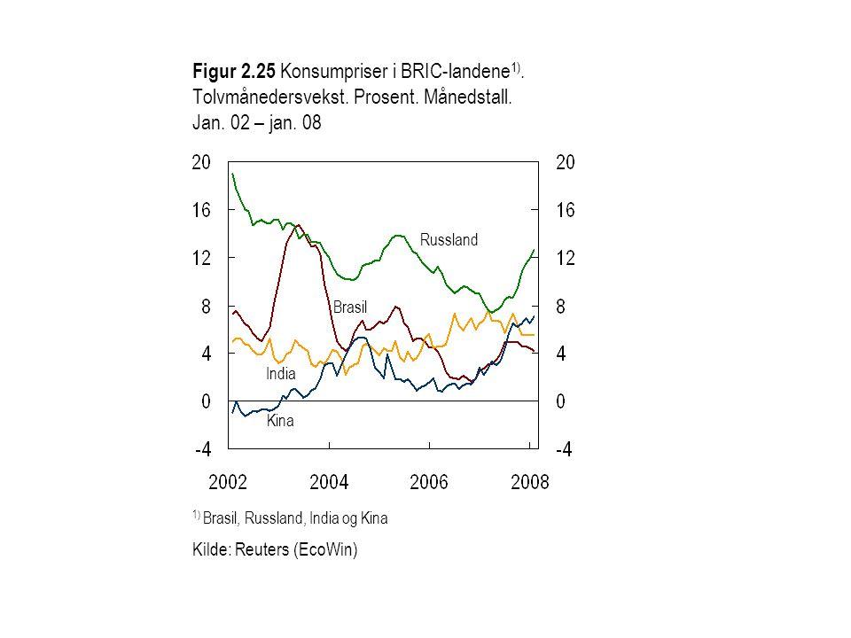 Figur 2. 25 Konsumpriser i BRIC-landene1). Tolvmånedersvekst. Prosent