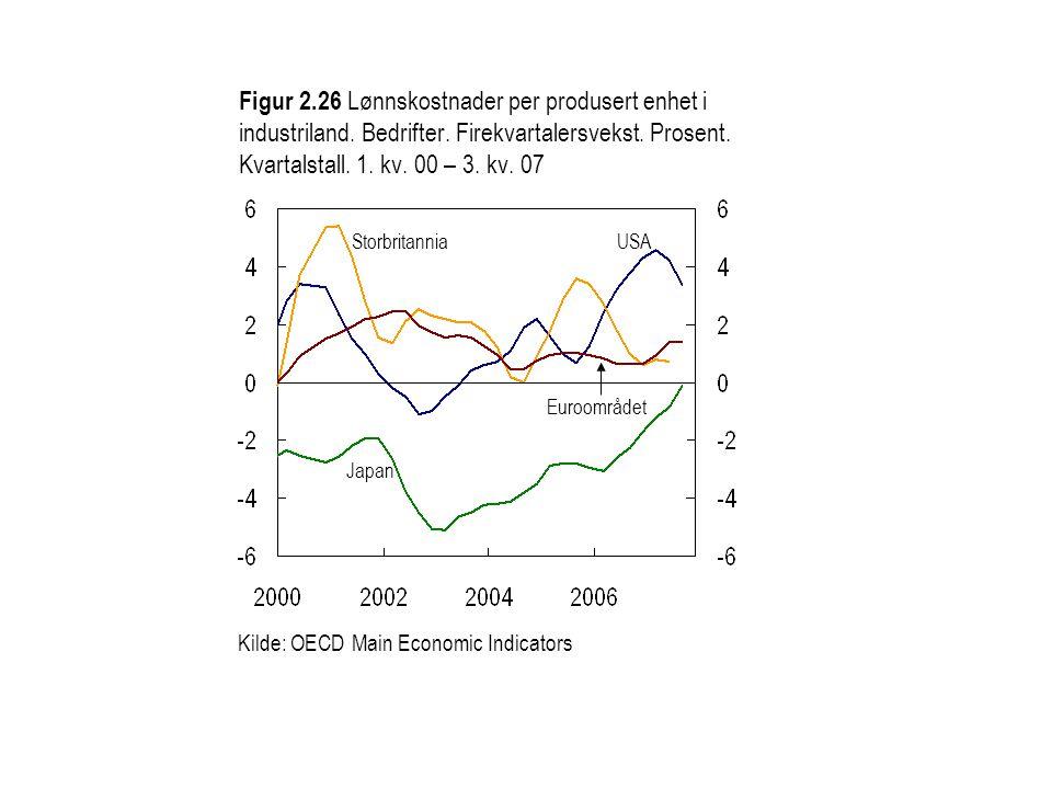 Figur 2. 26 Lønnskostnader per produsert enhet i industriland
