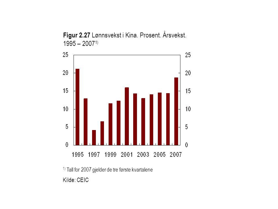 Figur 2.27 Lønnsvekst i Kina. Prosent. Årsvekst. 1995 – 20071)