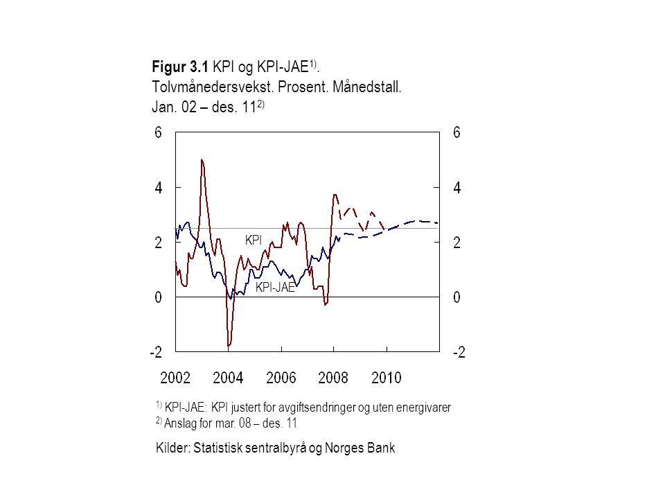 Figur 3. 1 KPI og KPI-JAE1). Tolvmånedersvekst. Prosent. Månedstall