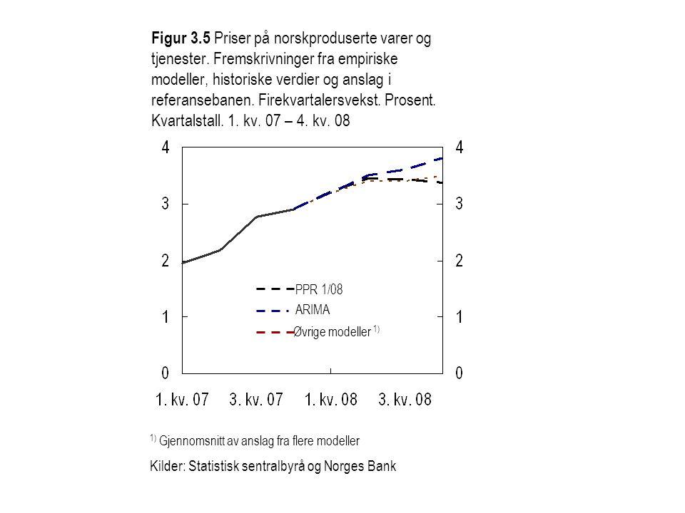 Figur 3. 5 Priser på norskproduserte varer og tjenester