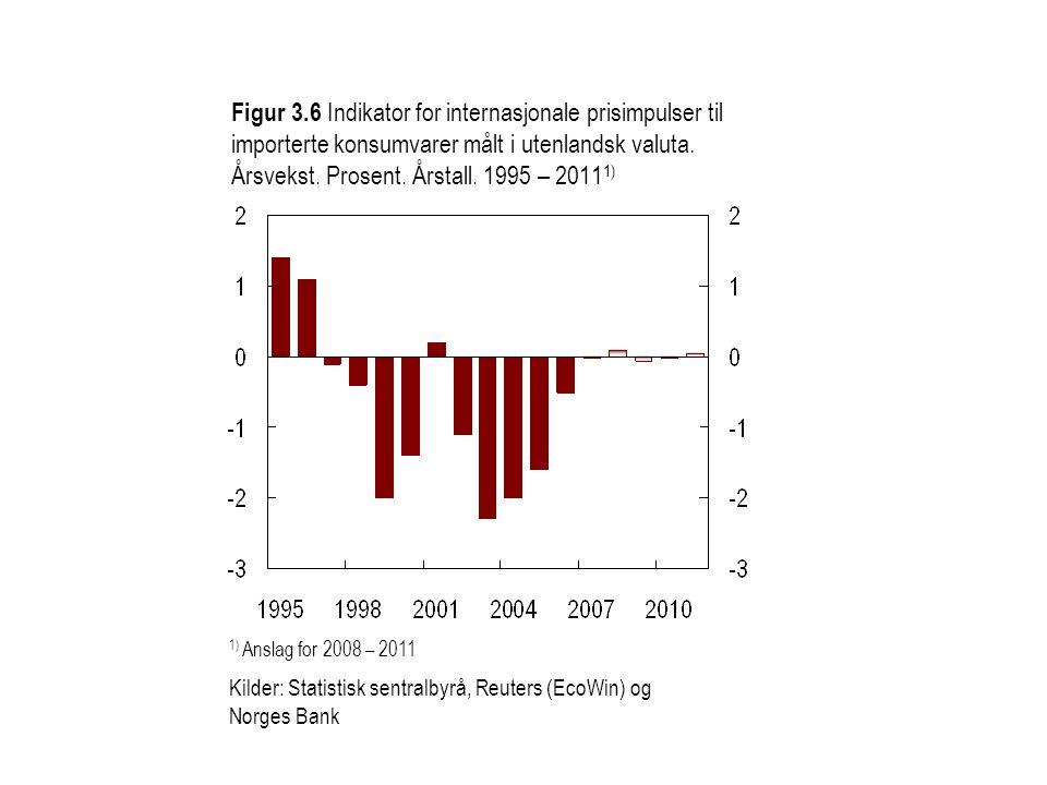 Figur 3.6 Indikator for internasjonale prisimpulser til importerte konsumvarer målt i utenlandsk valuta. Årsvekst. Prosent. Årstall. 1995 – 20111)