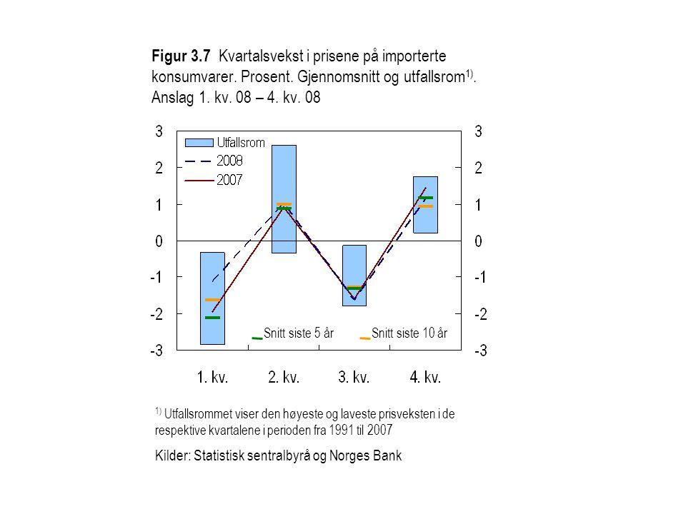Figur 3. 7 Kvartalsvekst i prisene på importerte konsumvarer. Prosent