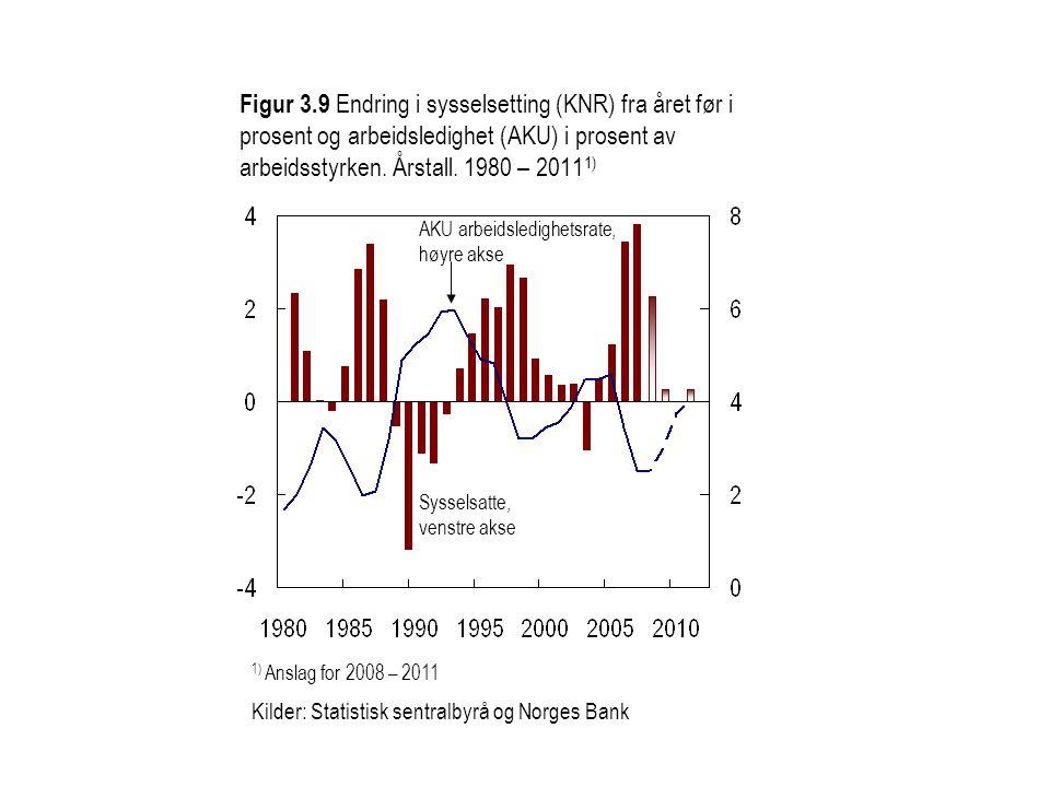 Figur 3.9 Endring i sysselsetting (KNR) fra året før i prosent og arbeidsledighet (AKU) i prosent av arbeidsstyrken. Årstall. 1980 – 20111)