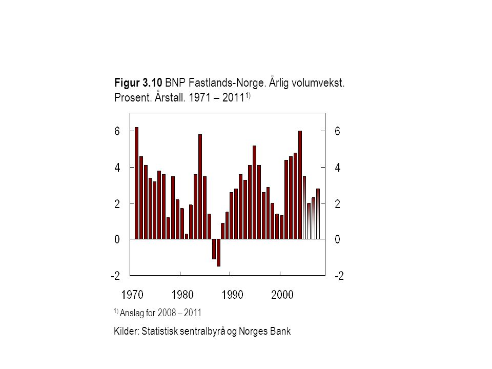 Figur 3. 10 BNP Fastlands-Norge. Årlig volumvekst. Prosent. Årstall