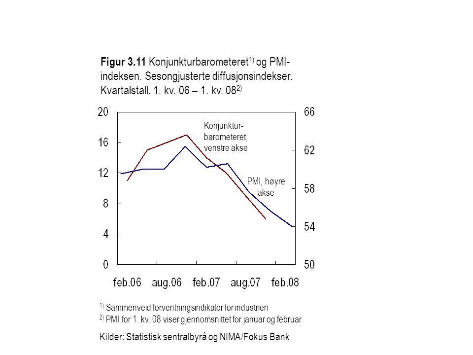 Figur 3. 11 Konjunkturbarometeret1) og PMI-indeksen