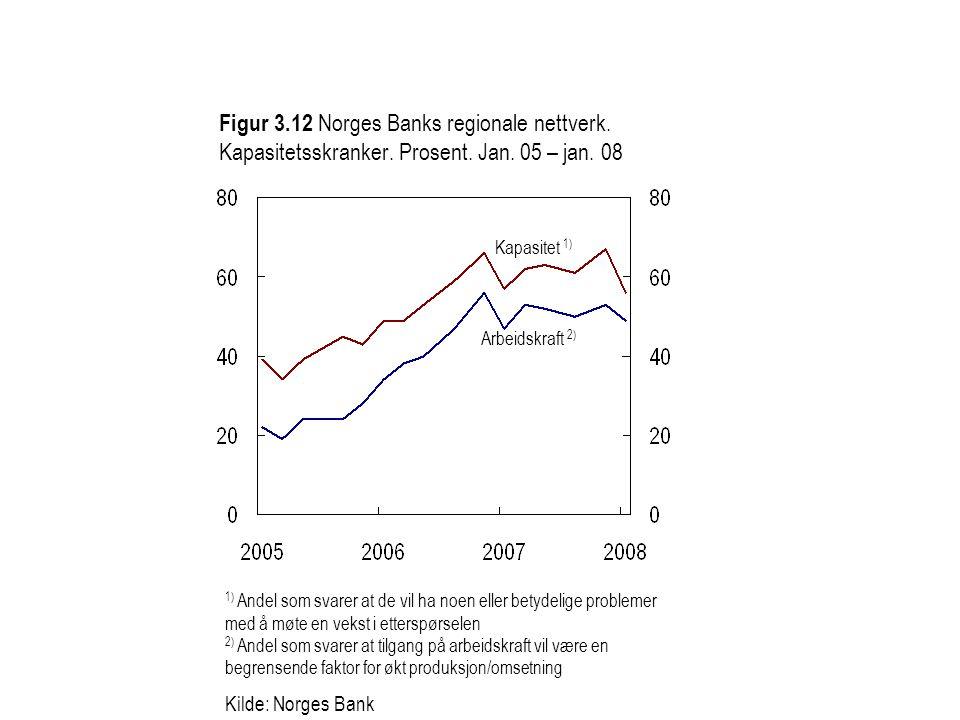 Figur 3. 12 Norges Banks regionale nettverk. Kapasitetsskranker