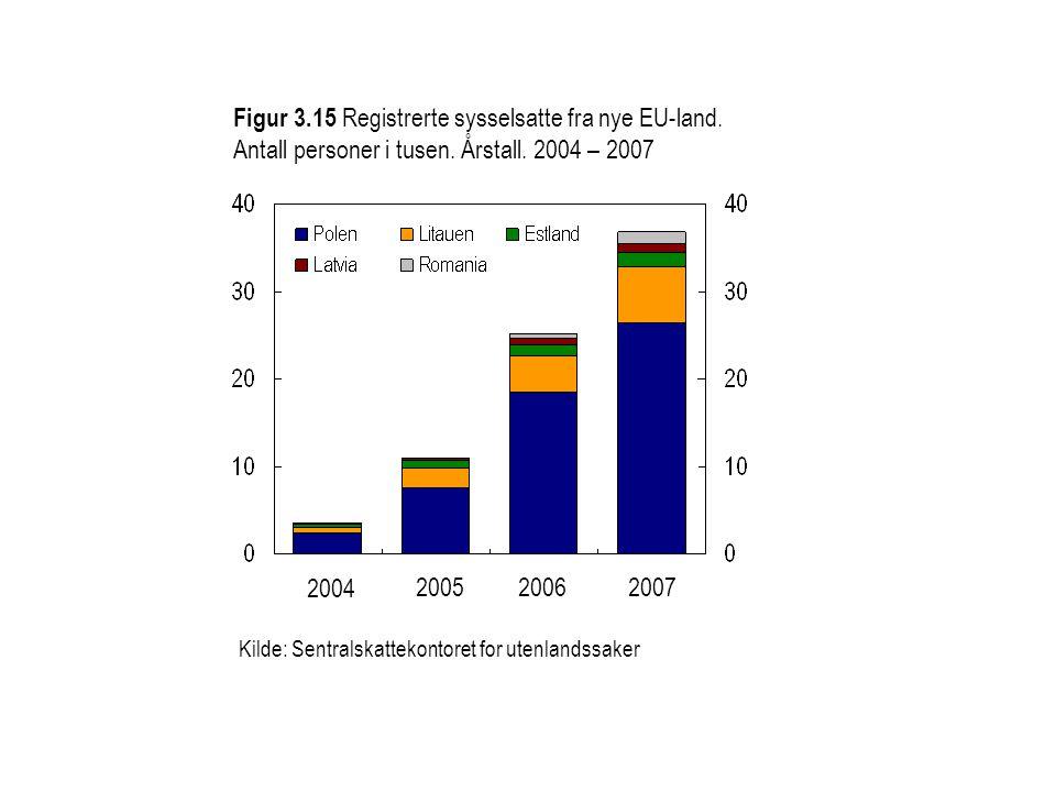 Figur 3. 15 Registrerte sysselsatte fra nye EU-land