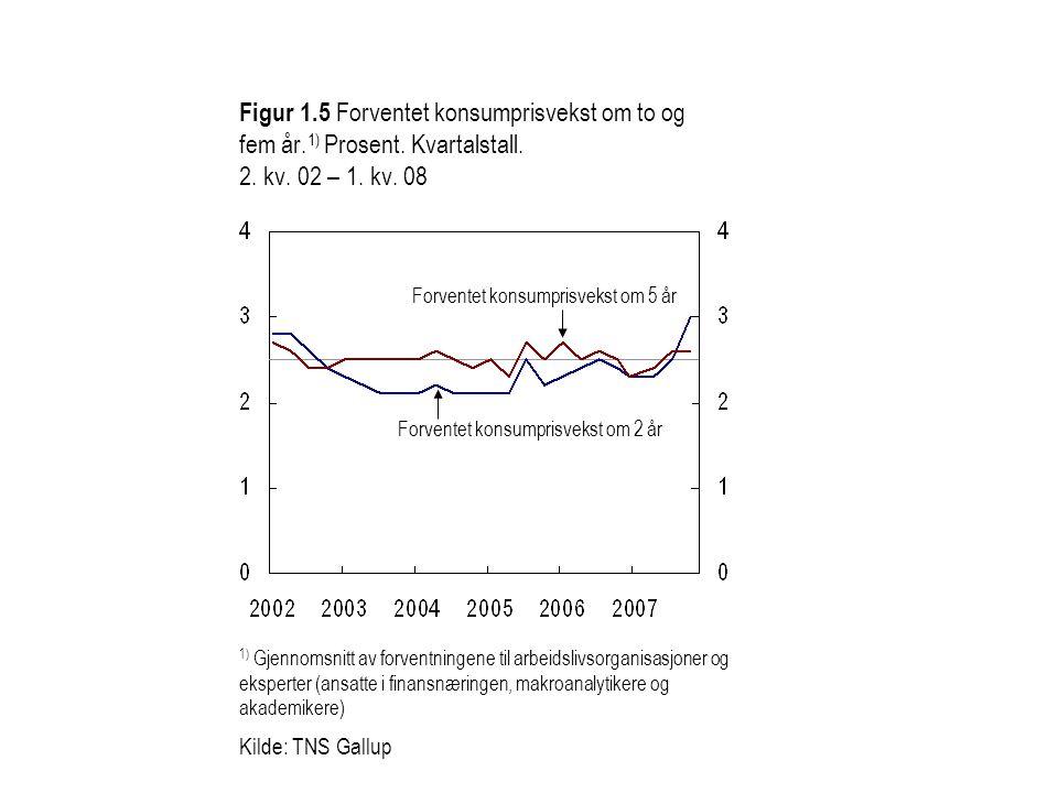 Figur 1. 5 Forventet konsumprisvekst om to og fem år. 1) Prosent