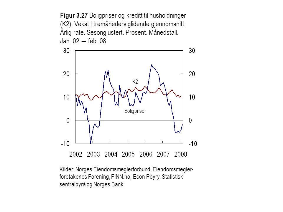 Figur 3. 27 Boligpriser og kreditt til husholdninger (K2)