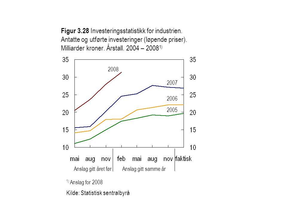 Figur 3. 28 Investeringsstatistikk for industrien