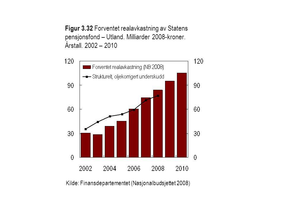 Figur 3. 32 Forventet realavkastning av Statens pensjonsfond – Utland