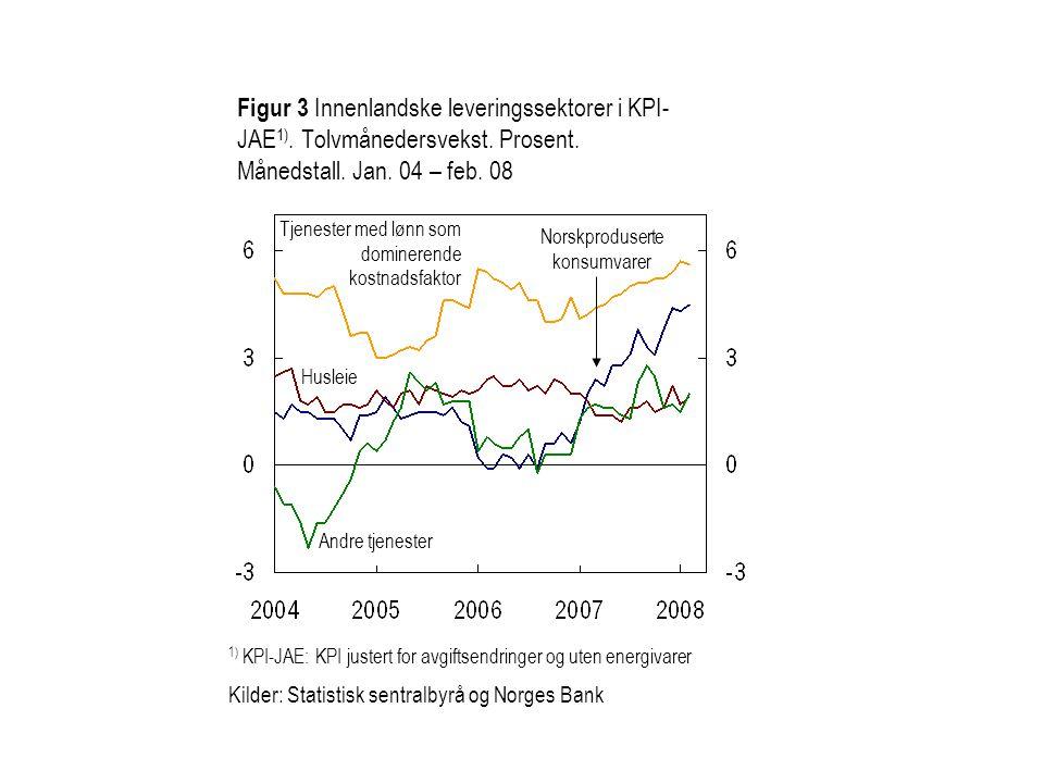 Figur 3 Innenlandske leveringssektorer i KPI-JAE1). Tolvmånedersvekst