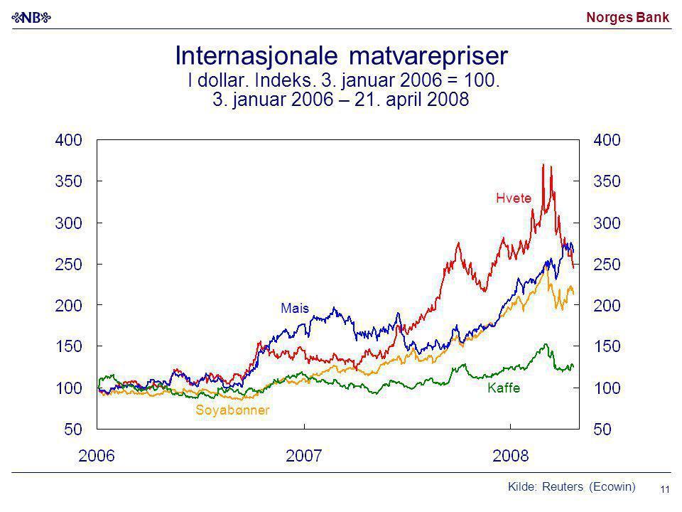 Internasjonale matvarepriser I dollar. Indeks. 3. januar 2006 = 100. 3