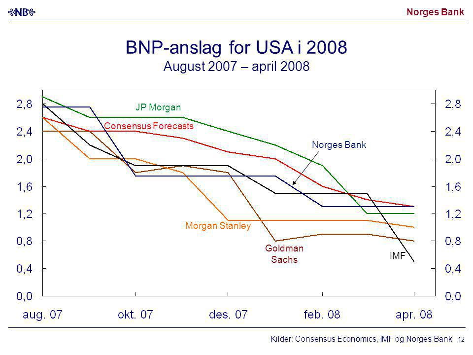 BNP-anslag for USA i 2008 August 2007 – april 2008