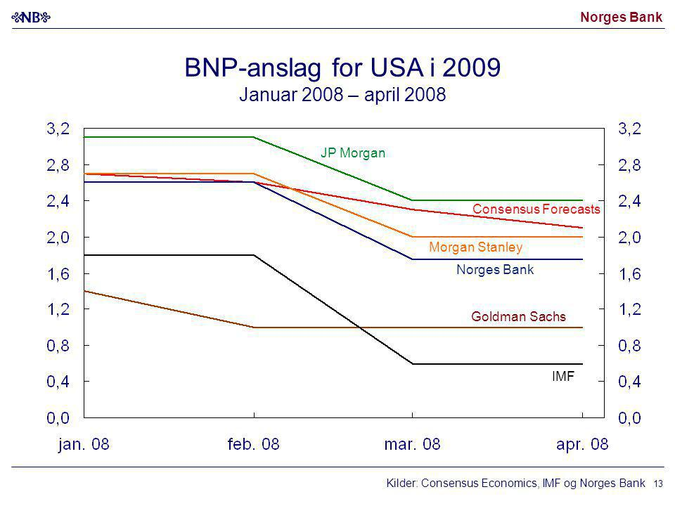 BNP-anslag for USA i 2009 Januar 2008 – april 2008