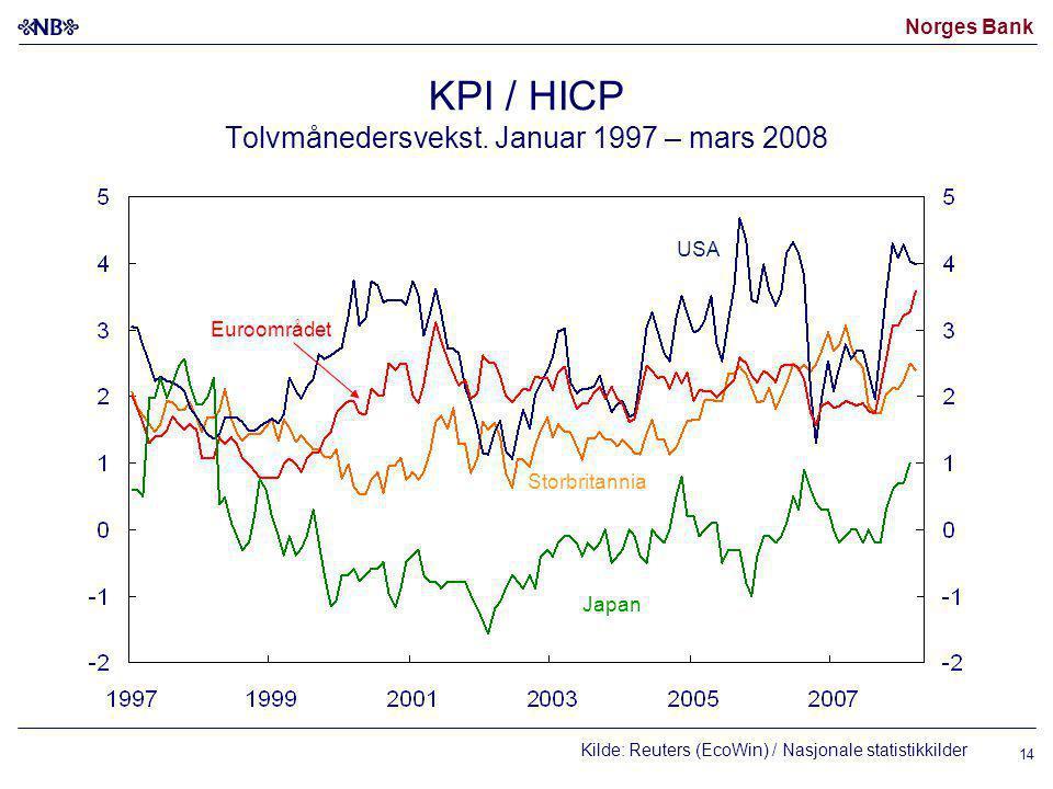 KPI / HICP Tolvmånedersvekst. Januar 1997 – mars 2008