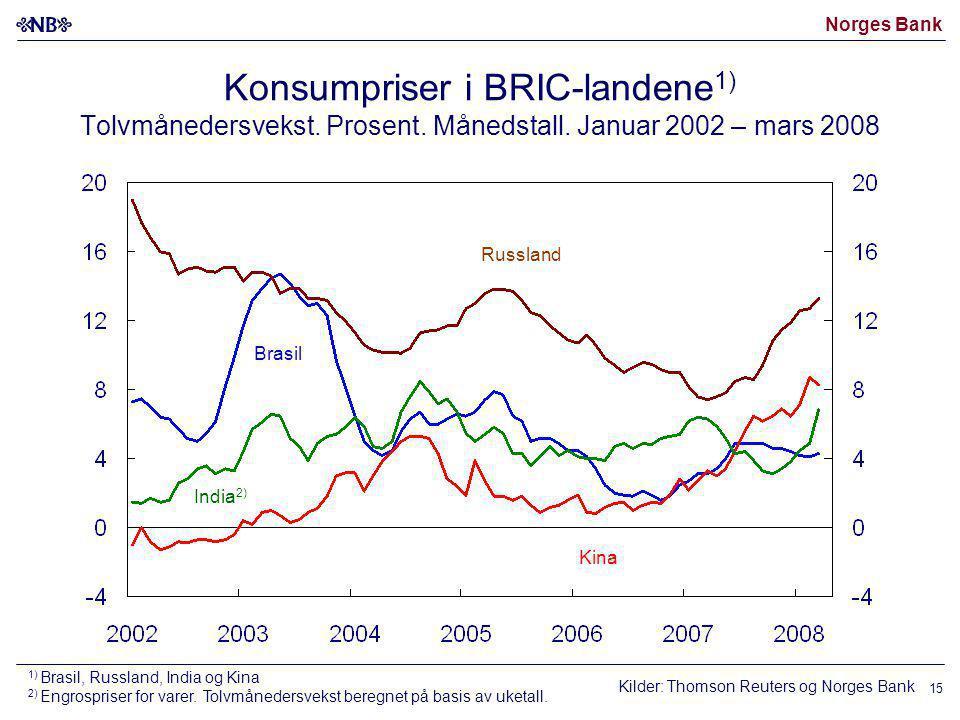Konsumpriser i BRIC-landene1) Tolvmånedersvekst. Prosent. Månedstall