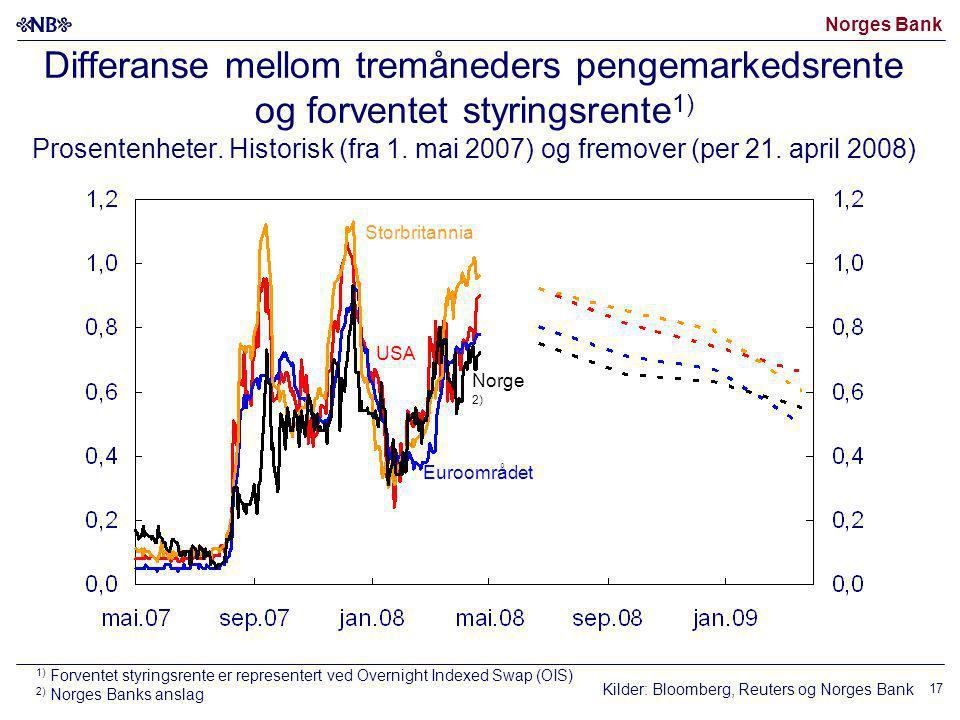 Differanse mellom tremåneders pengemarkedsrente og forventet styringsrente1) Prosentenheter. Historisk (fra 1. mai 2007) og fremover (per 21. april 2008)