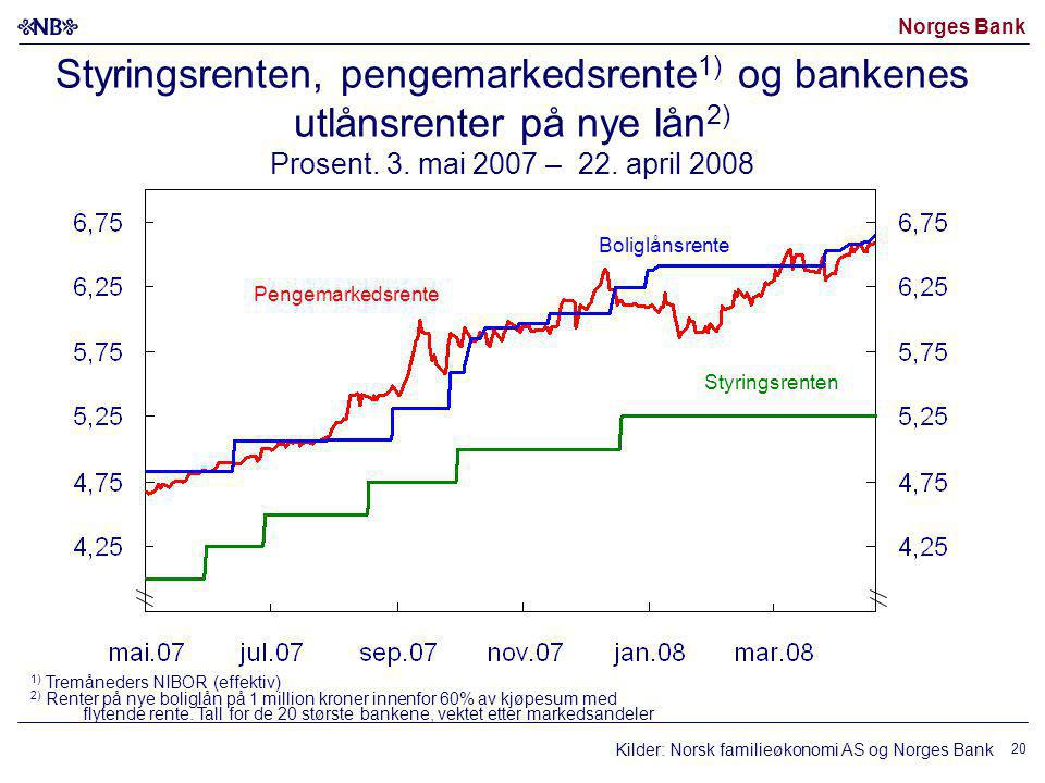 Styringsrenten, pengemarkedsrente1) og bankenes utlånsrenter på nye lån2)