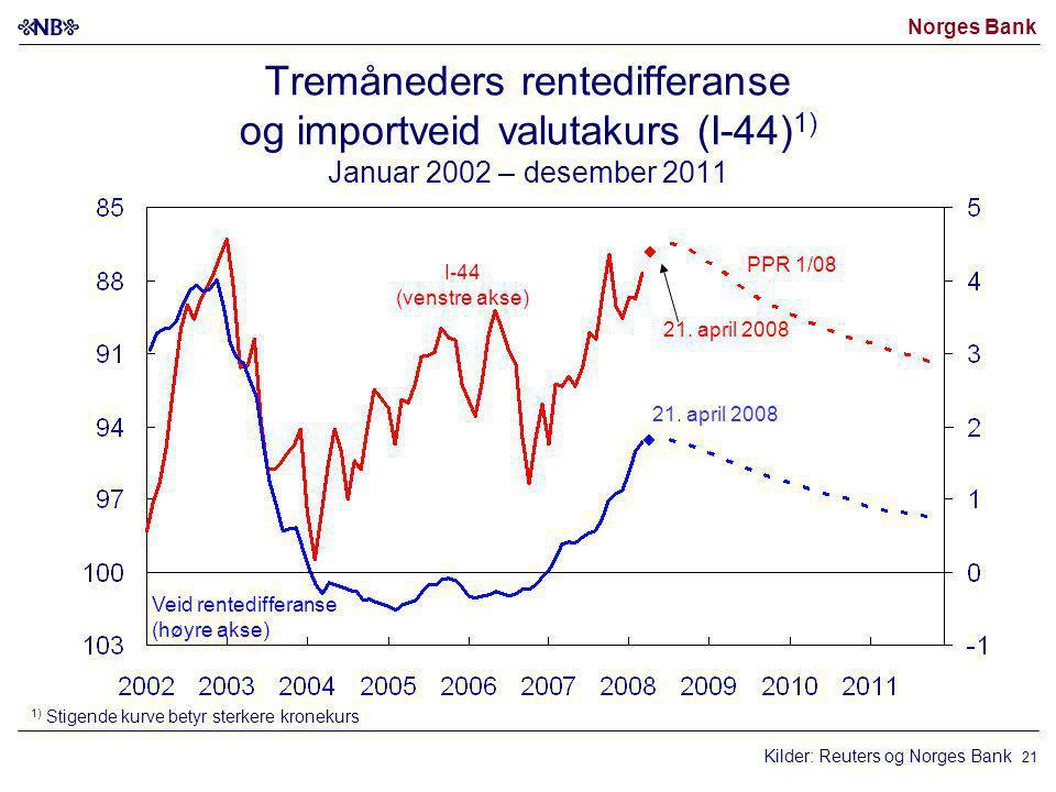 Tremåneders rentedifferanse og importveid valutakurs (I-44)1) Januar 2002 – desember 2011