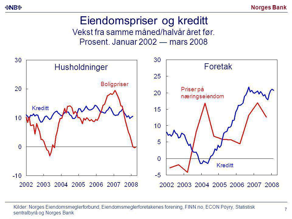 Eiendomspriser og kreditt Vekst fra samme måned/halvår året før