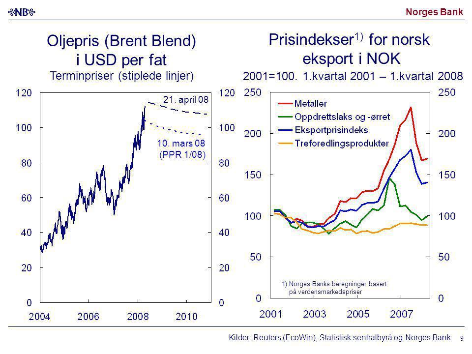 Oljepris (Brent Blend) i USD per fat Terminpriser (stiplede linjer)
