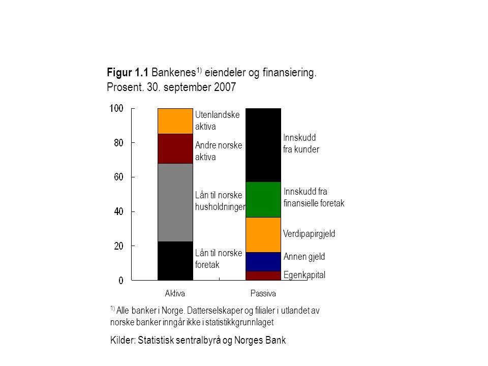 Figur 1. 1 Bankenes1) eiendeler og finansiering. Prosent. 30