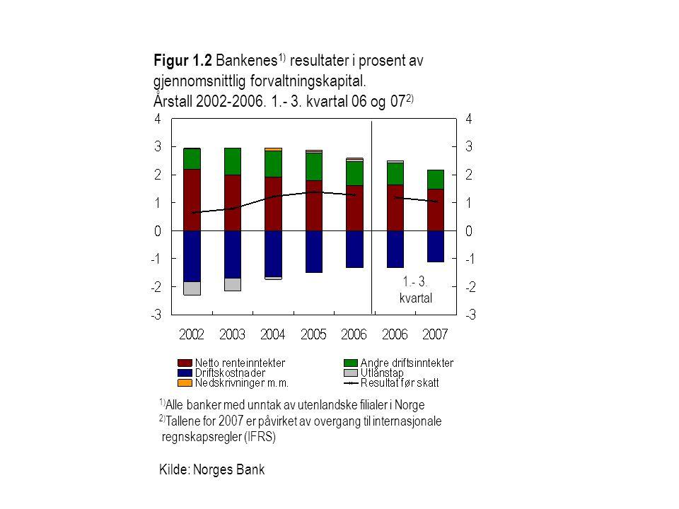 Figur 1.2 Bankenes1) resultater i prosent av