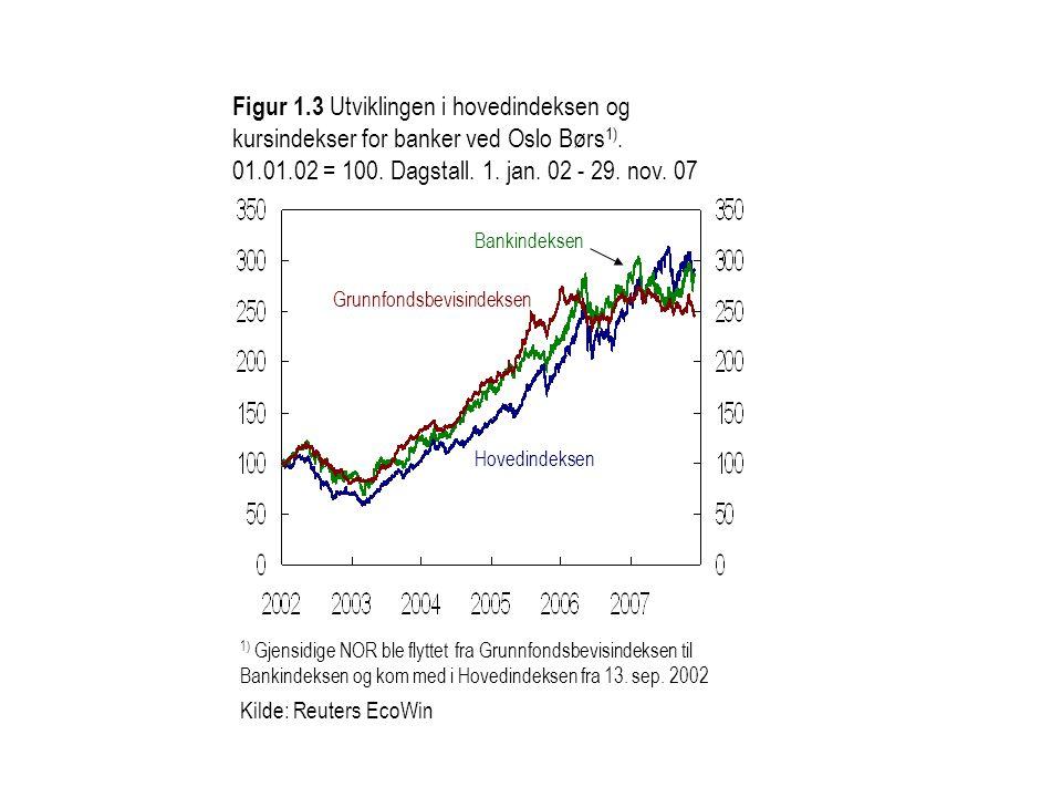 Figur 1.3 Utviklingen i hovedindeksen og kursindekser for banker ved Oslo Børs1). 01.01.02 = 100. Dagstall. 1. jan. 02 - 29. nov. 07