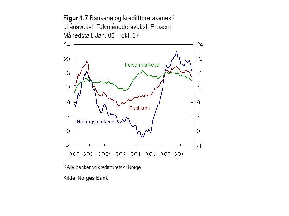 Figur 1. 7 Bankene og kredittforetakenes1) utlånsvekst