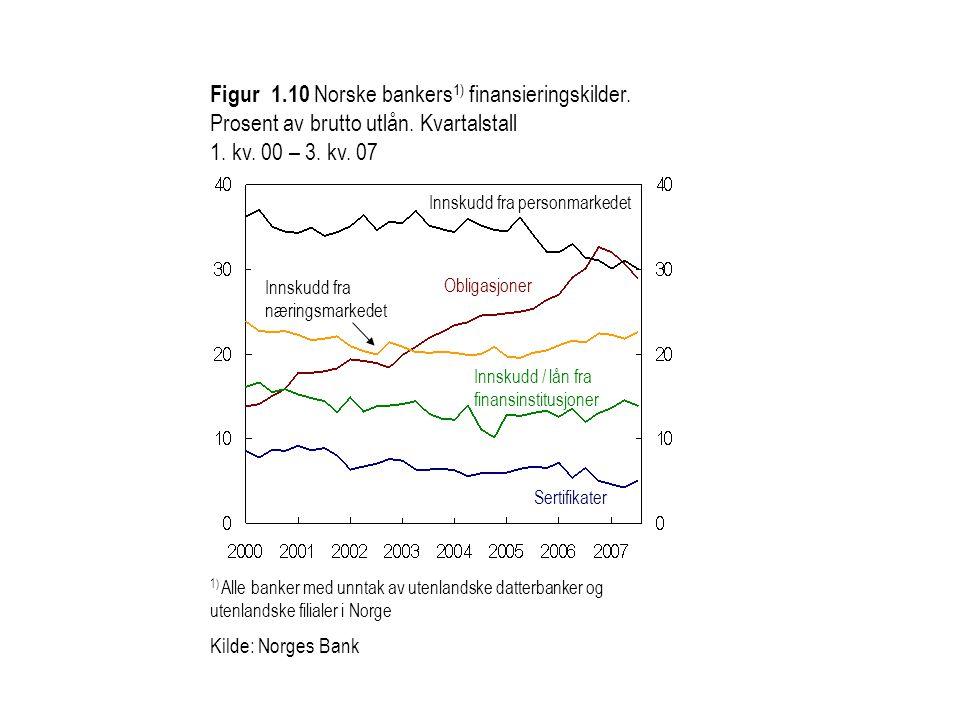 Figur 1. 10 Norske bankers1) finansieringskilder