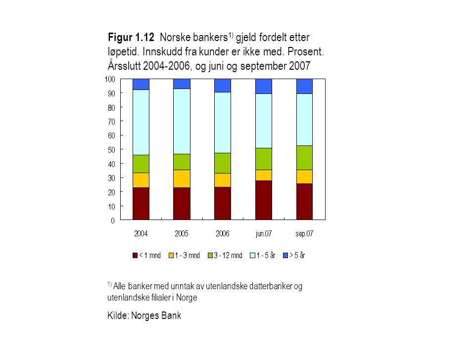 Figur 1. 12 Norske bankers1) gjeld fordelt etter løpetid