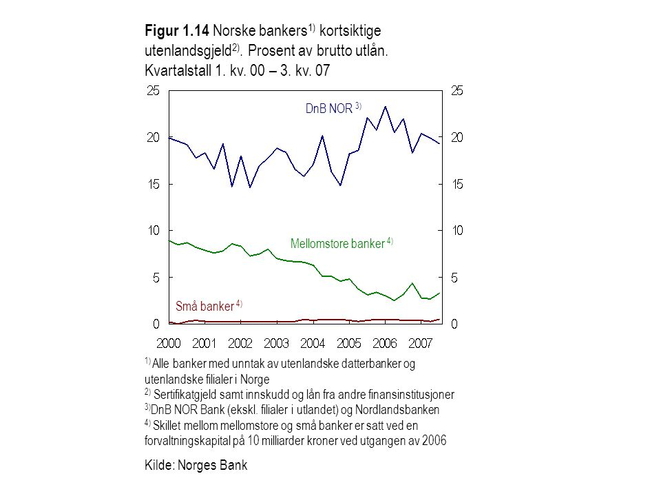 Figur 1. 14 Norske bankers1) kortsiktige utenlandsgjeld2)