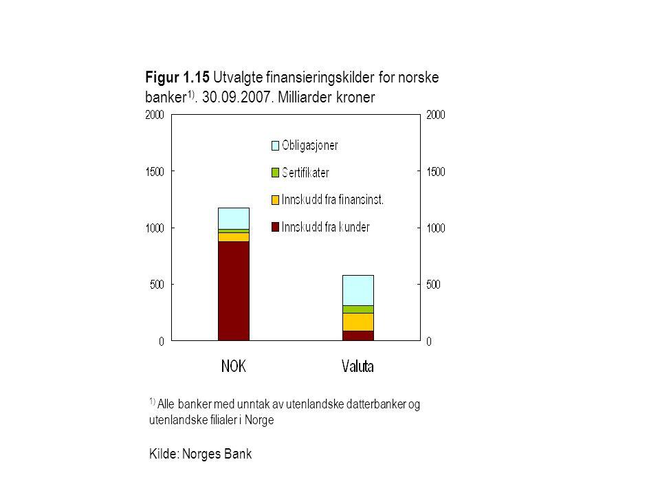 Figur 1.15 Utvalgte finansieringskilder for norske