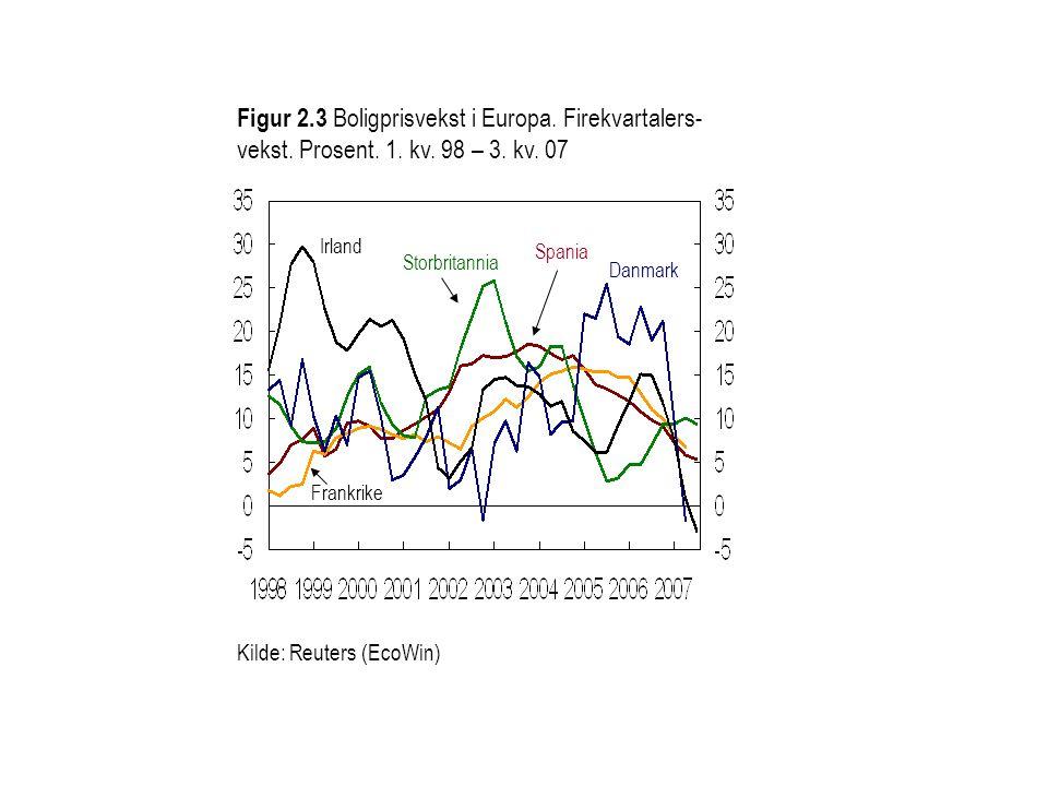 Figur 2. 3 Boligprisvekst i Europa. Firekvartalers-vekst. Prosent. 1