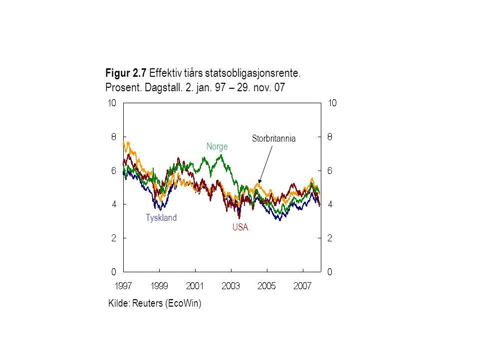 Figur 2. 7 Effektiv tiårs statsobligasjonsrente. Prosent. Dagstall. 2