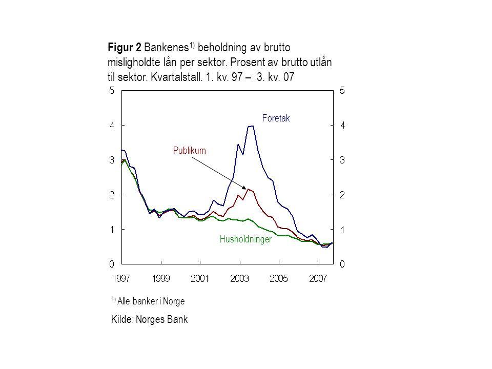 Figur 2 Bankenes1) beholdning av brutto misligholdte lån per sektor