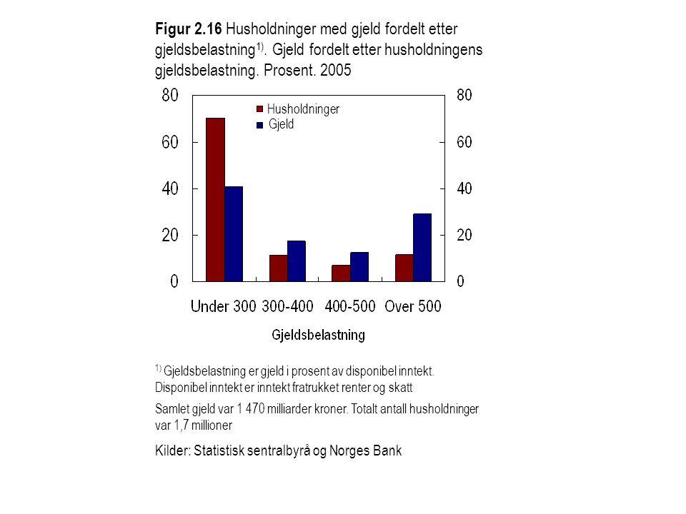 Figur 2. 16 Husholdninger med gjeld fordelt etter gjeldsbelastning1)
