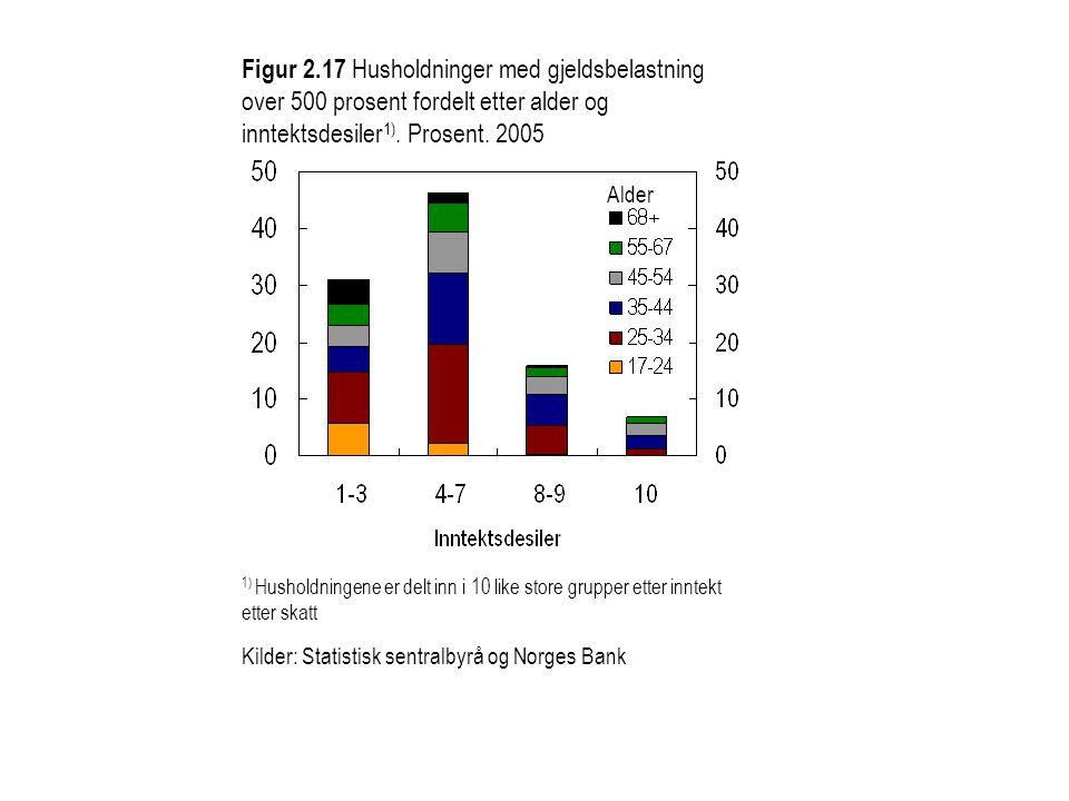 Figur 2.17 Husholdninger med gjeldsbelastning over 500 prosent fordelt etter alder og inntektsdesiler1). Prosent. 2005