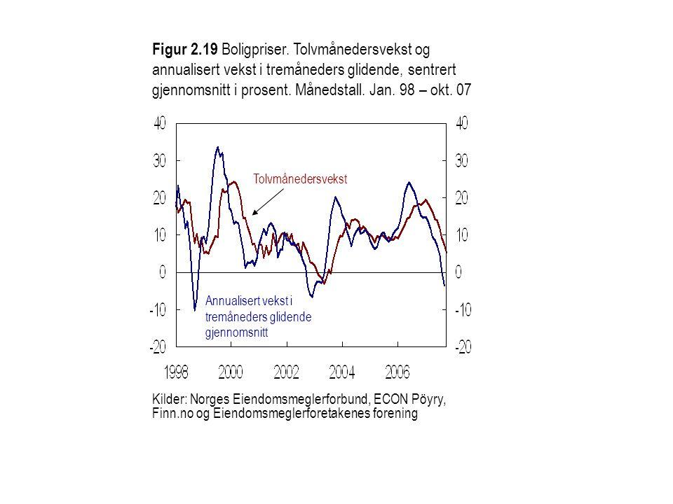 Figur 2.19 Boligpriser. Tolvmånedersvekst og annualisert vekst i tremåneders glidende, sentrert gjennomsnitt i prosent. Månedstall. Jan. 98 – okt. 07