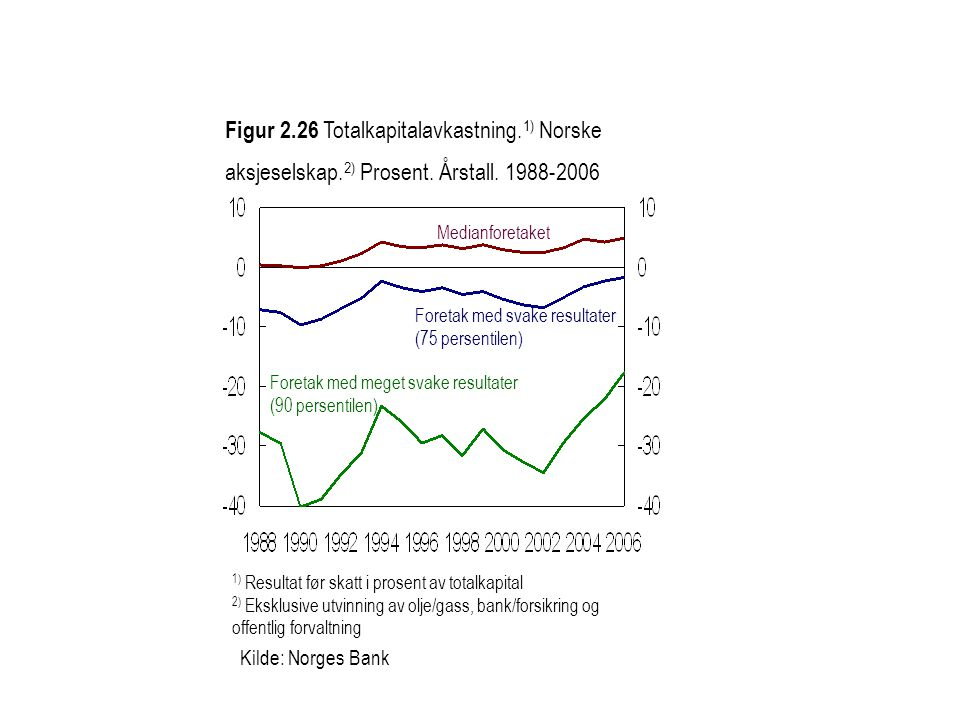 Figur 2. 26 Totalkapitalavkastning. 1) Norske aksjeselskap. 2) Prosent