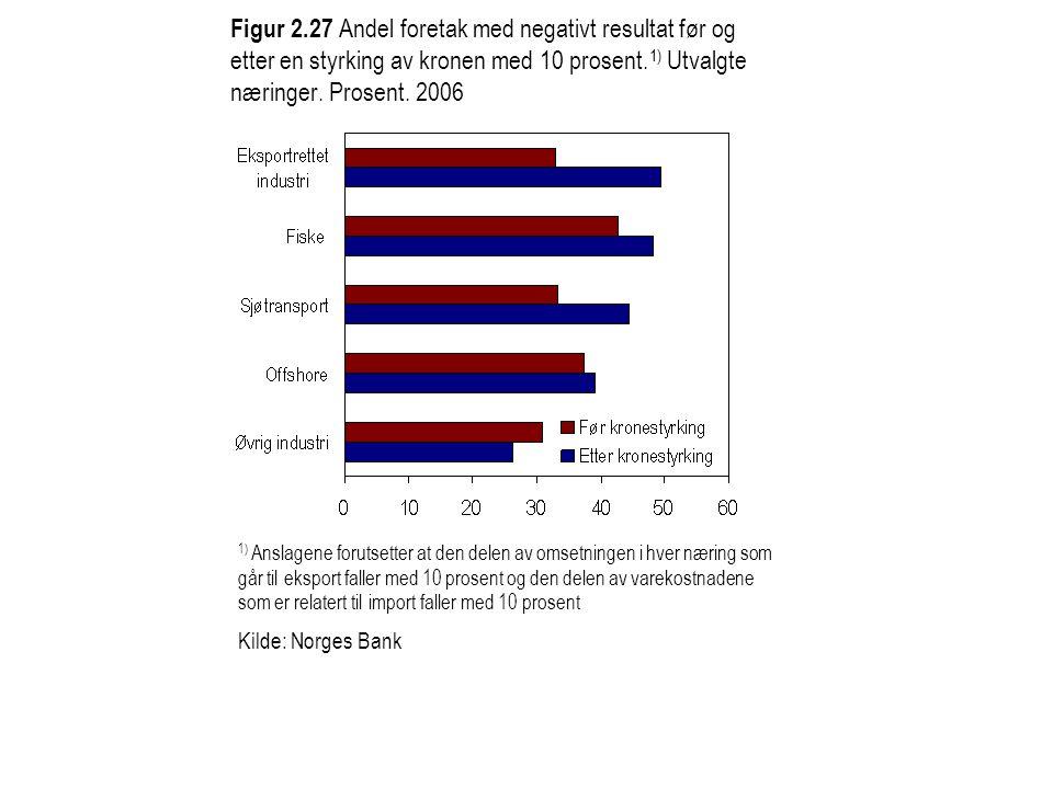 Figur 2.27 Andel foretak med negativt resultat før og etter en styrking av kronen med 10 prosent.1) Utvalgte næringer. Prosent. 2006