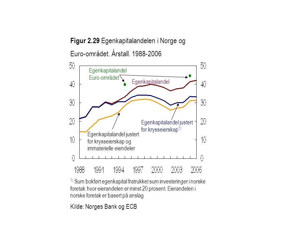 Figur 2. 29 Egenkapitalandelen i Norge og Euro-området. Årstall